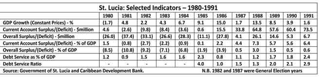 selected-indicators