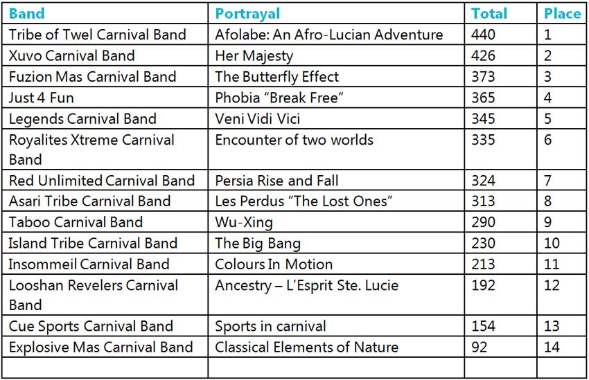 Table of St. Lucia Carnival 2019 Band of The Year results