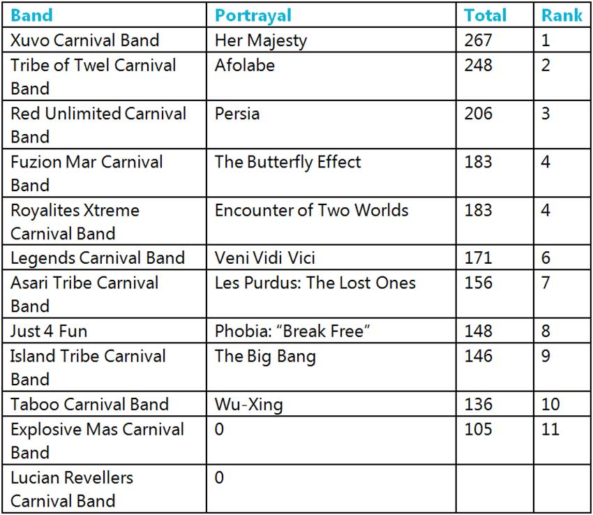 Table of St. Lucia Carnival 2019 Spirit Of Carnival results